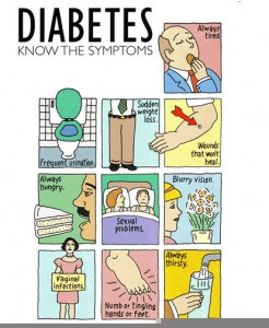 symptoms of diabetes 246x300 How Diabetes Can Affect Your Oral Health Part 1