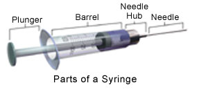 en1278684 What you need to know about injections/local anaesthesia  Part III