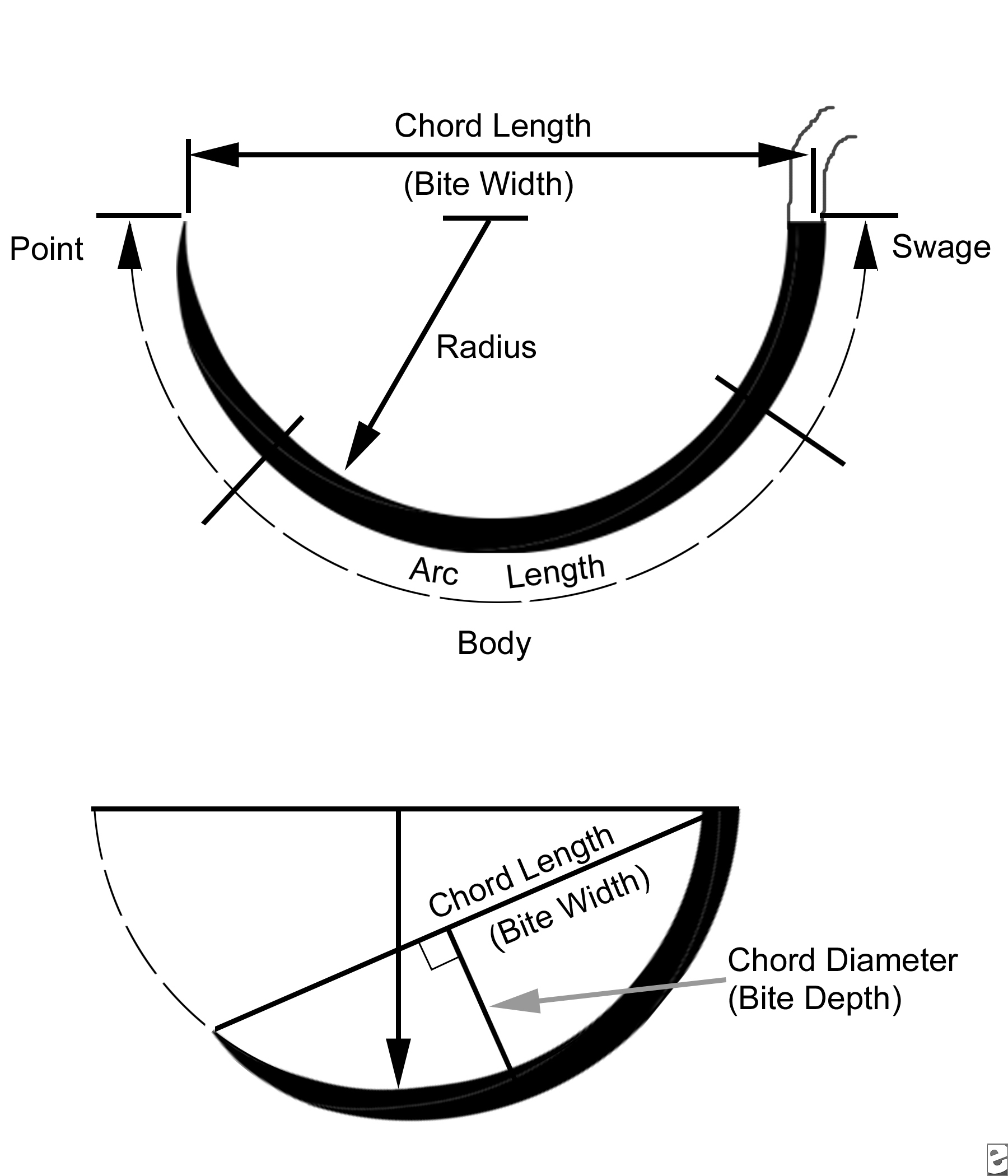 Types of suture needles in dentistry part 2 | Intelligent Dental